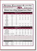 Nickel Iron Comparison Chart & Elements Chart